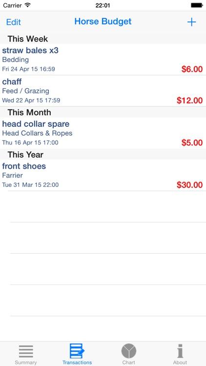 Horse Budget
