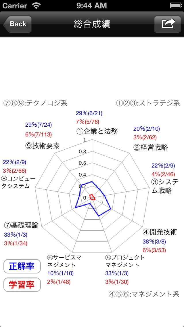 ニコシシ-ITパスポート試験(Lite)のおすすめ画像2