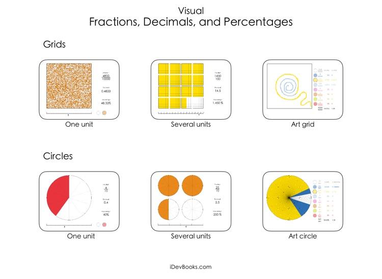 Visual Fractions Decimals and Percentages