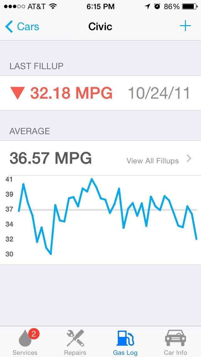 car minder plus car maintenance and gas log mpg app price drops