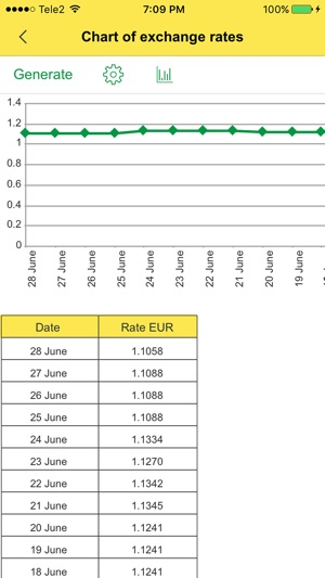 Currency Convert Foreign Money Exchange Rates For Currencies From Usd Dollar Into Eur Euro 4