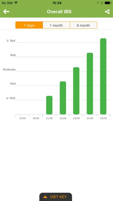 IBS Diet & Low-FODMAP Trackerのおすすめ画像5