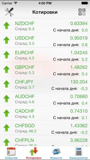 Календарь экономических новостей форекс fxpro best automated forex expert advisor