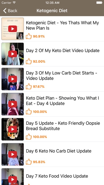 Ketogenic Diet: LCHF Keto Diet and Low Carb Diet