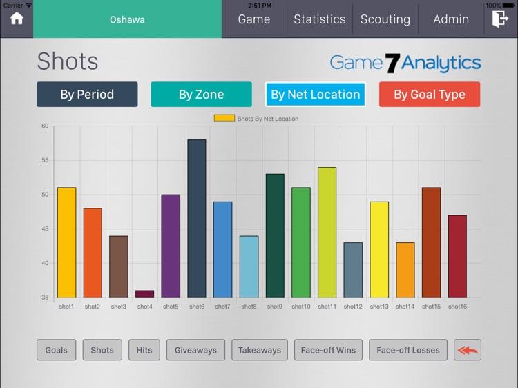Game7Analytics