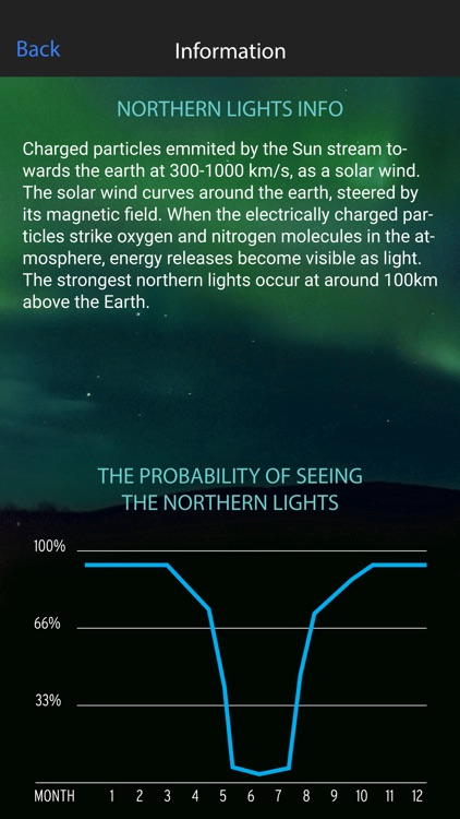 Northern Lights Alert Alta