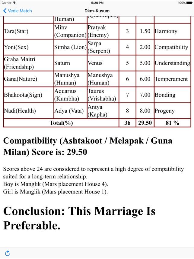 Vedic-Match, das Astrologie machtWie man es mit jemandem abbrechen, Ihre Datierung