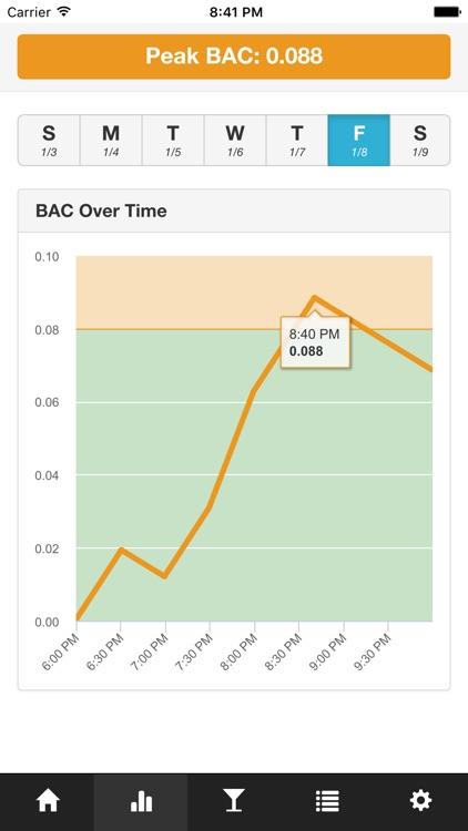 BAC Tracker