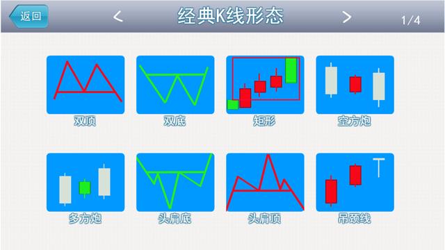 经典K线形态-炒股必备知识 Screenshot