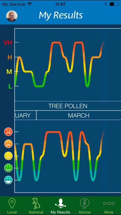 Clarityn's Pollen Forecast UK