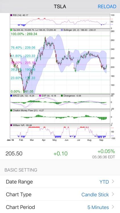 5Min Chart: Advanced Stock Charts