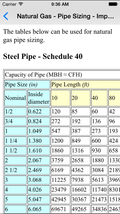 Gas Basics - Mechanical & Petroleum Engineers