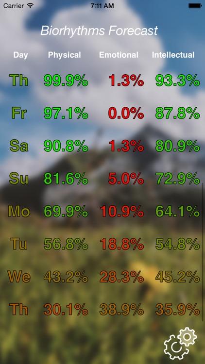 Biorhythms Forecast