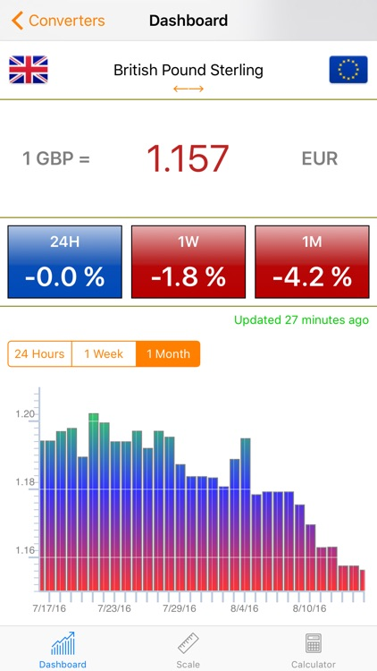 Currency Converter For Travellers