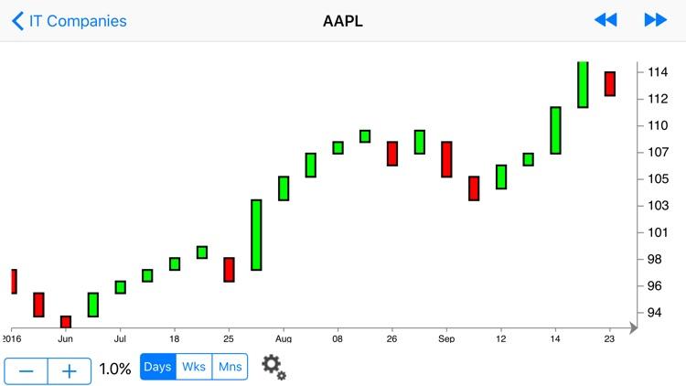 Renko Charts - Yahoo ed. screenshot-3