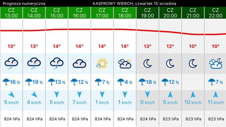 Pogodynka METEO-IMGW