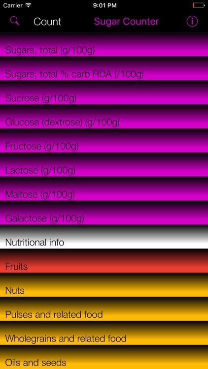 Sugar Counter and Tracker for Healthy Food Diets