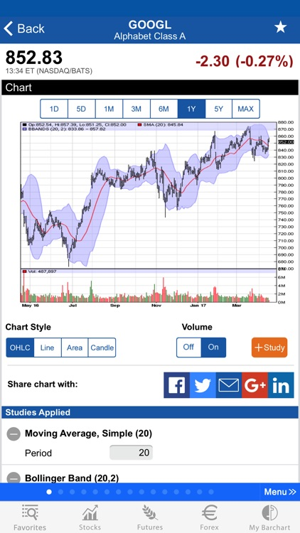 Barchart Stocks, Futures and Forex