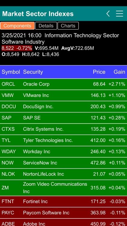 Stock Market Sector Indexes screenshot-5