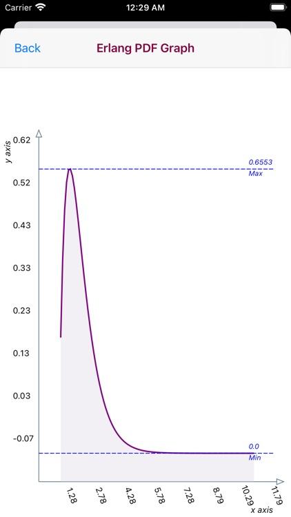 Erlang Distribution screenshot-9