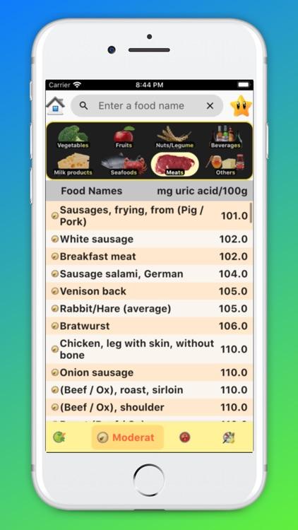 Gout Diet - Acid Uric Table