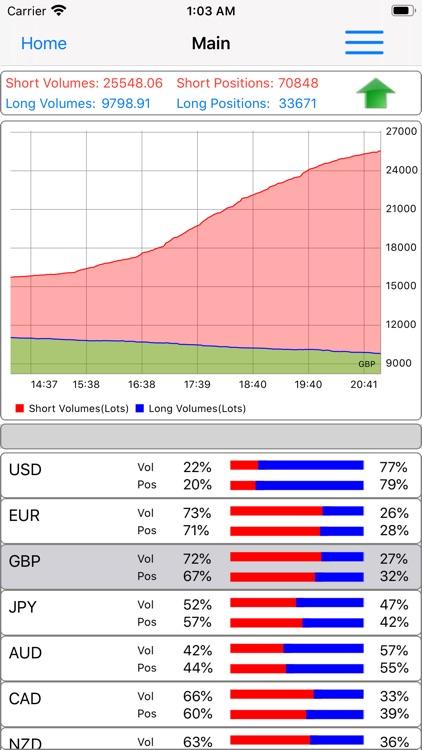 Forex Sentiment Market screenshot-3