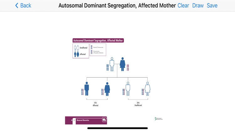 Genetic Counseling Aids